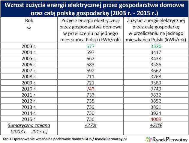 ceny prądu